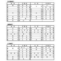 愛知県外科医会評議員h30のサムネイル