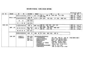 愛知県外科医会役員分担表(R03.06)のサムネイル
